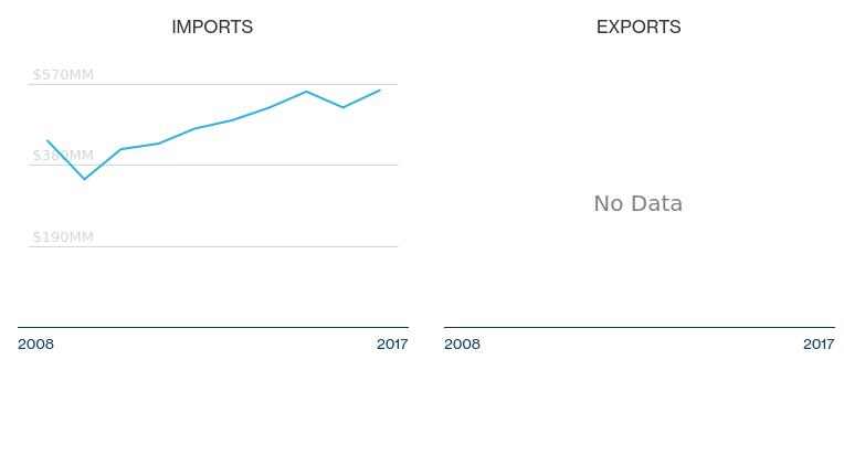 HS Code 691010 - Trade Statistics, Tariff Rates for Ceramic Sanitary ...