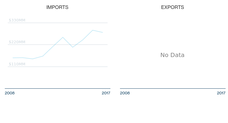 the 2003 import and export market for optical instruments and apparatuses in australia