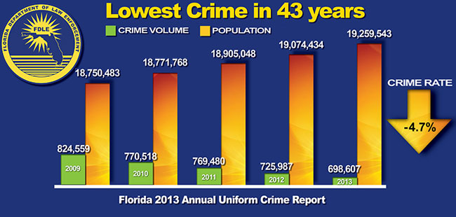 Florida's crime rate drops to a 43-year low