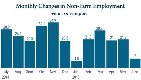 Non-farm employment in Florida
