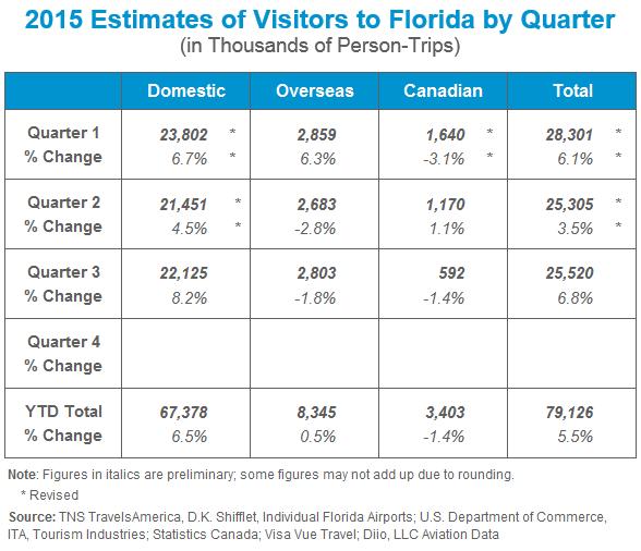 Tourism estimates for Florida - through 3 quarters in 2015
