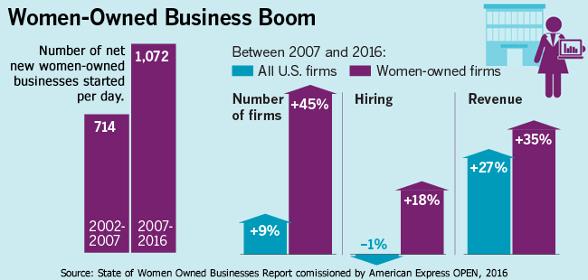 Number of women-owned businesses growing at highest pace since the recession