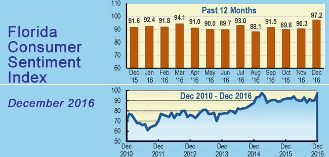 Florida consumer sentiment soars amidst holiday shopping, improved Florida economy