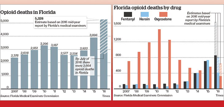 Gov. Scott proposes time limit on opioid prescriptions; $50 million investment to combat epidemic