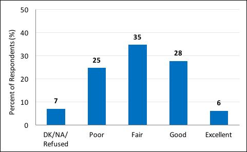 Nursing home study by USF-Nielsen