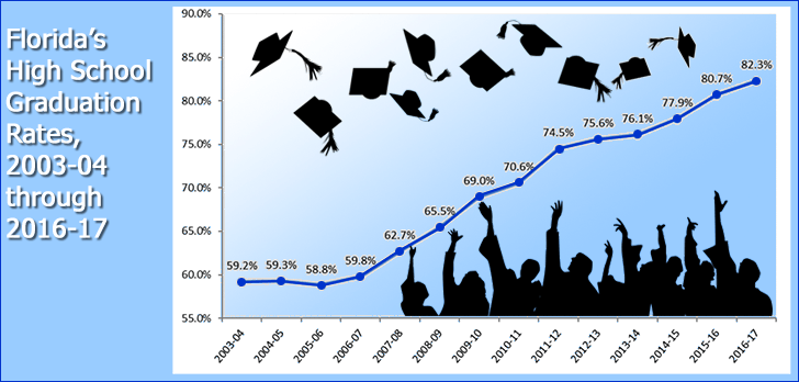 Florida's graduation rate reaches 14-year high