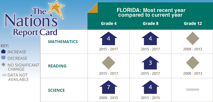 Nation's report card: 'Something very good is happening in Florida'