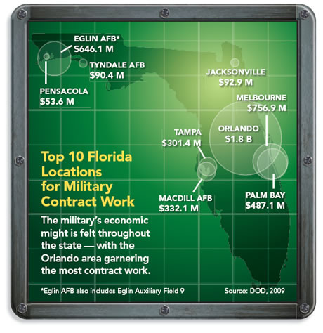 Top Locations for Military Contract work in Florida