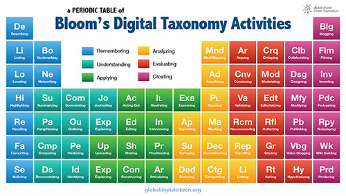 Blooms taxonomy periodic table resource gdcf planner use it for enhancing lessons at every level of blooms taxonomy or combine some of the activities for even more inspired learning urtaz Image collections