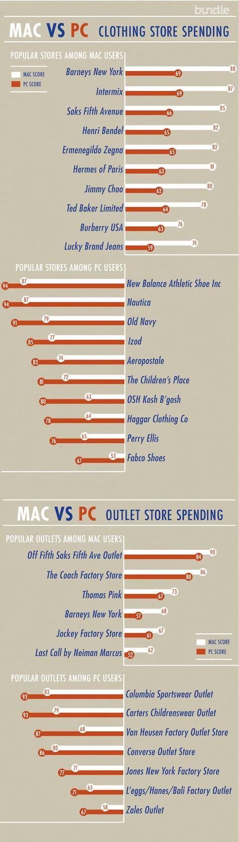 Mac VS PC chart