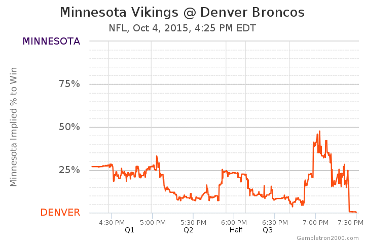 Minnesota Vikings At Denver Broncos Odds Nfl October 4