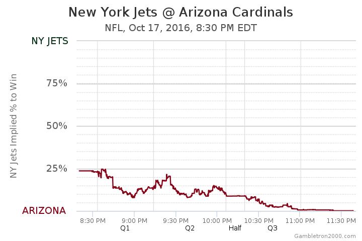 New York Jets At Arizona Cardinals Odds Nfl October 17