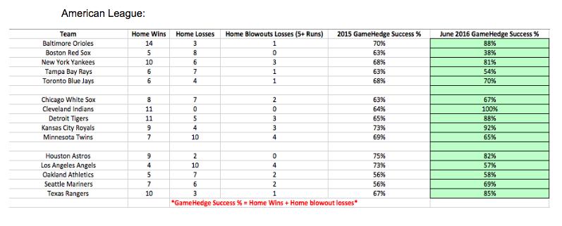 American League GameHedge Success Rate