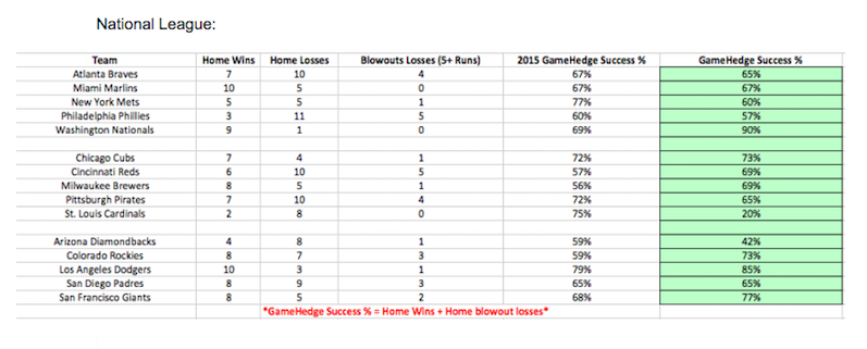 National League GameHedge Success Rate