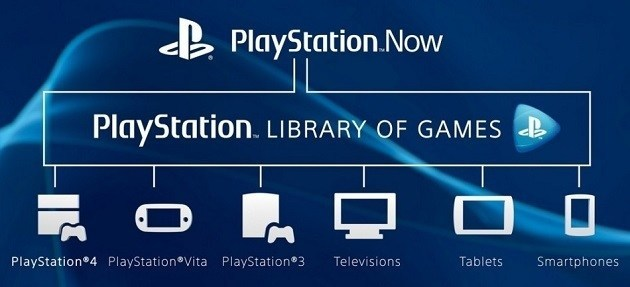 A graphic showing the devices on which you can stream PS Now games, including PS4 PS3 PS Vita