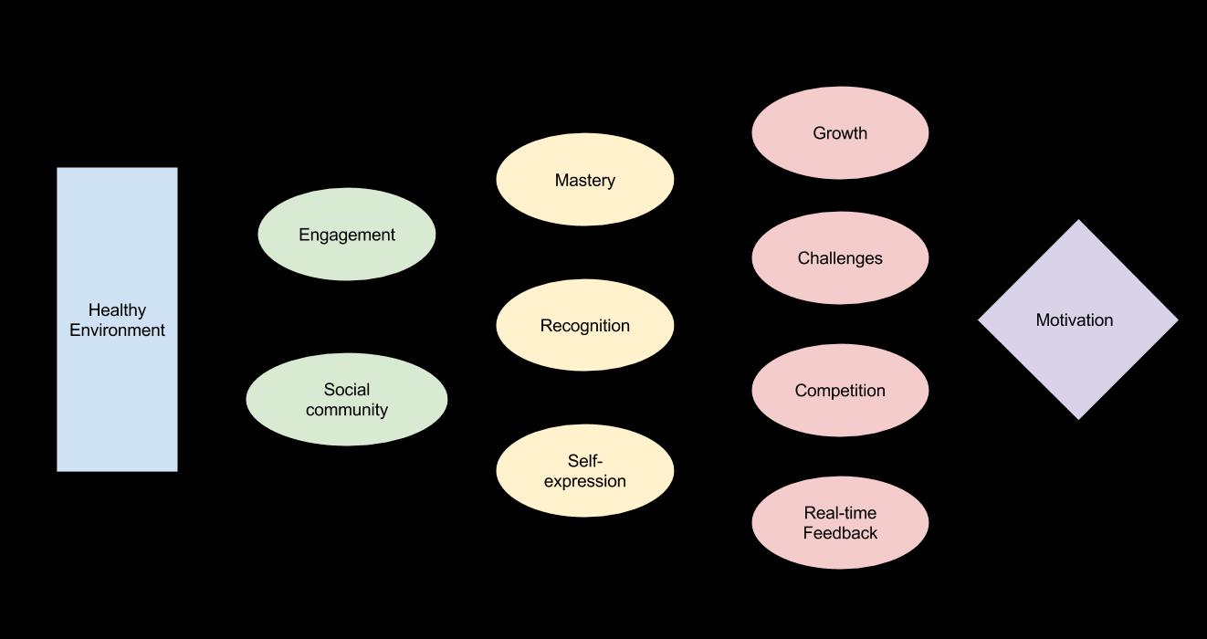 Intrinsic Motivational Network