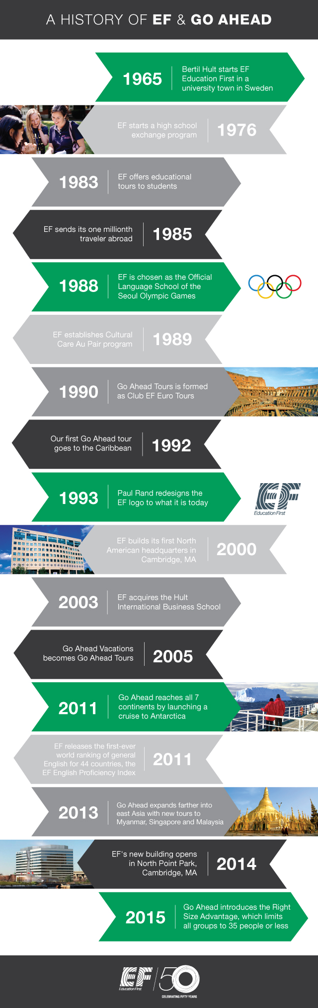A history of EF and Go Ahead