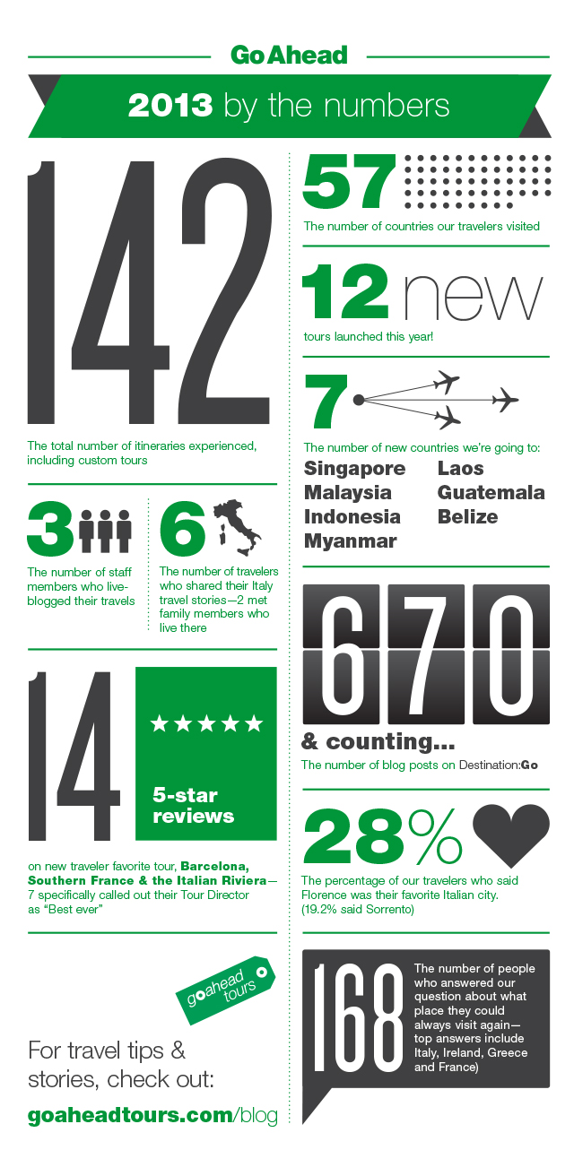 GAT_Blog_2013ByTheNumbers_Graphic copy