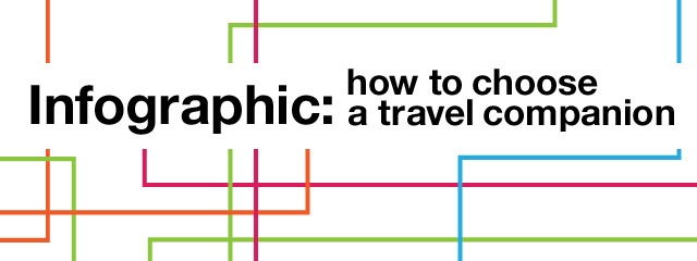 Infographic: Picking your travel companion