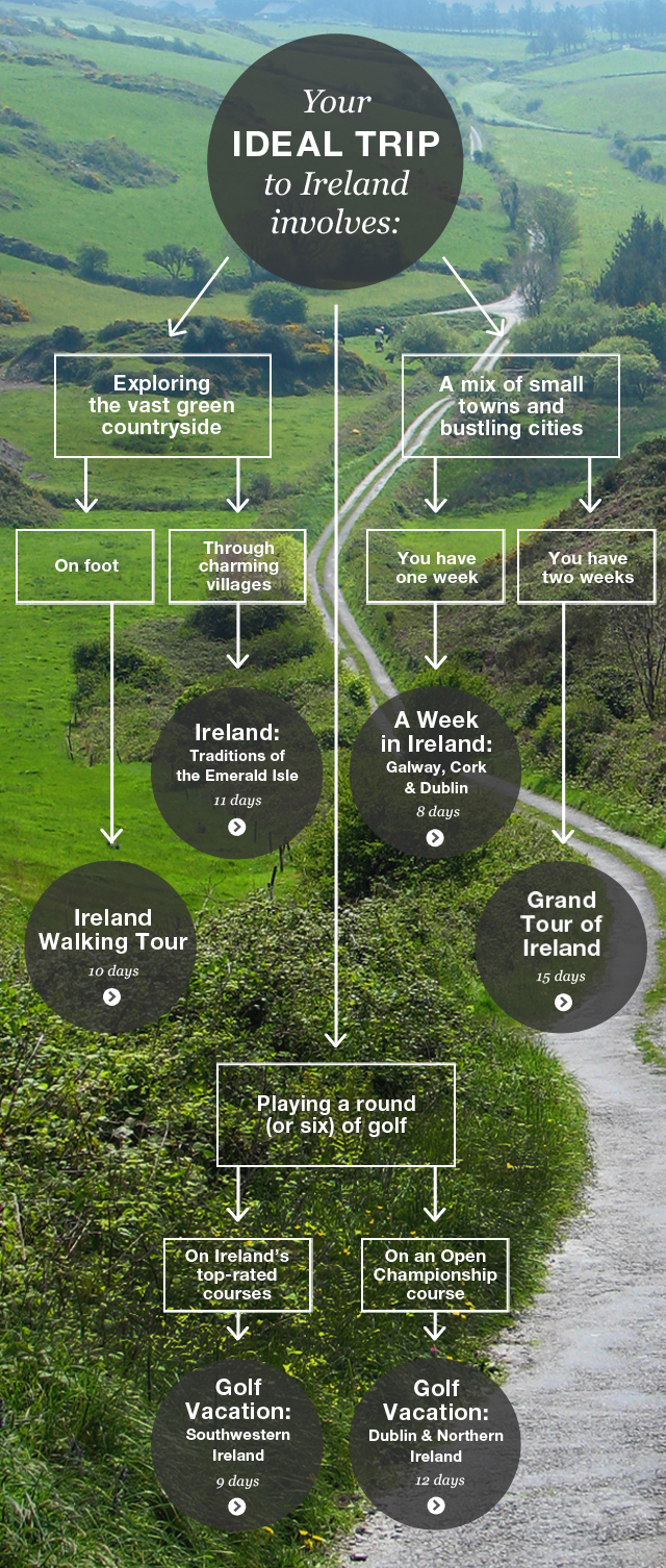 ireland-infographic-perfect-trip-flow-chart