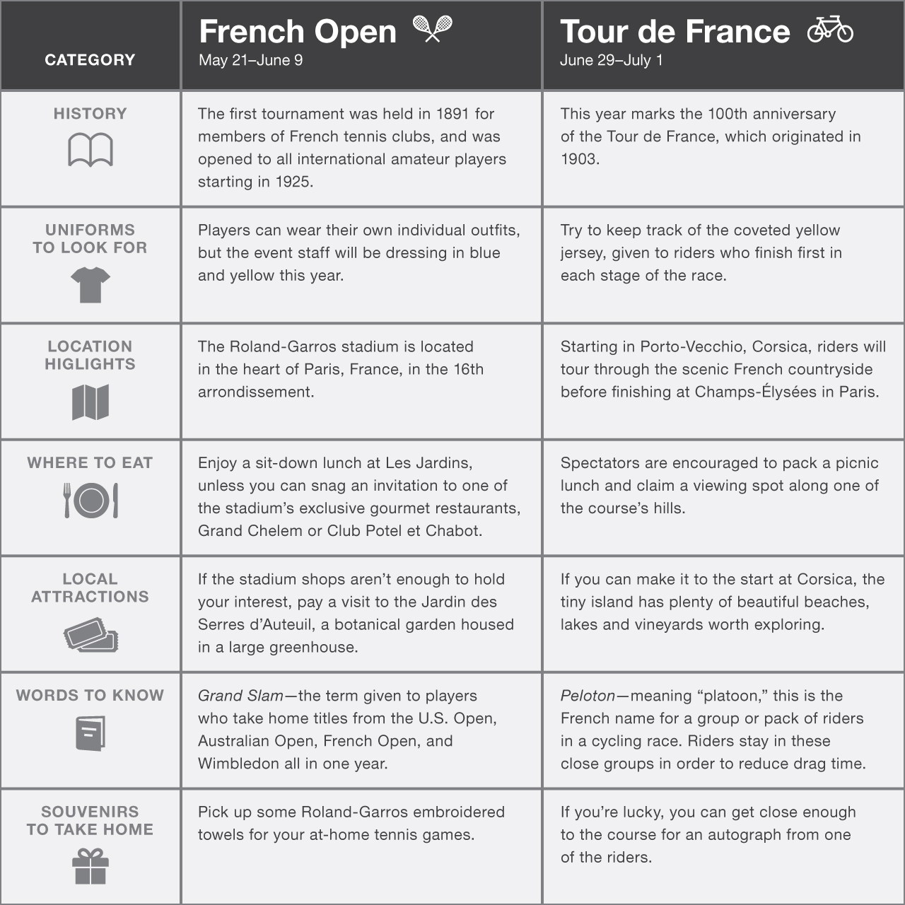 Comparing the French Open and the Tour de France
