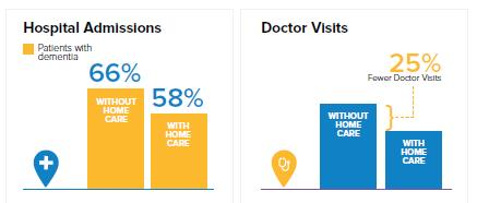outcomes chart for hospital admissions and doctor visits