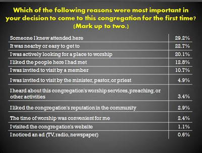 worship-planning-what-brings-people-to-church-2