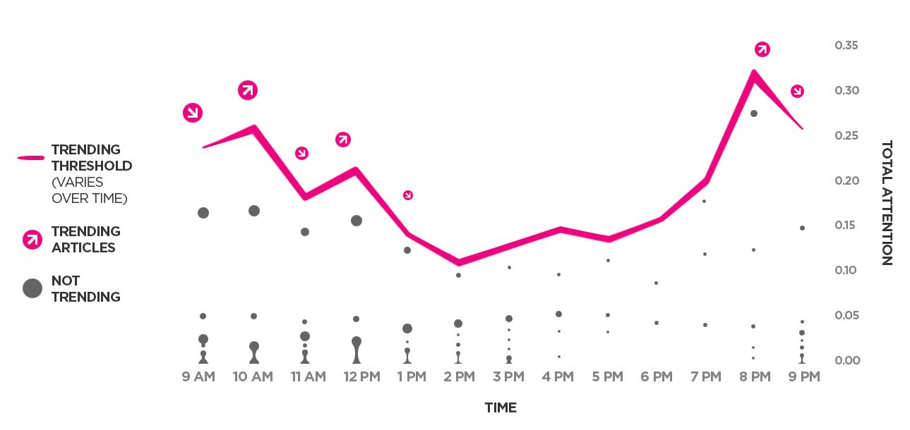 131055-2969673-lXN0XkNXErS6O41-trending urls chart