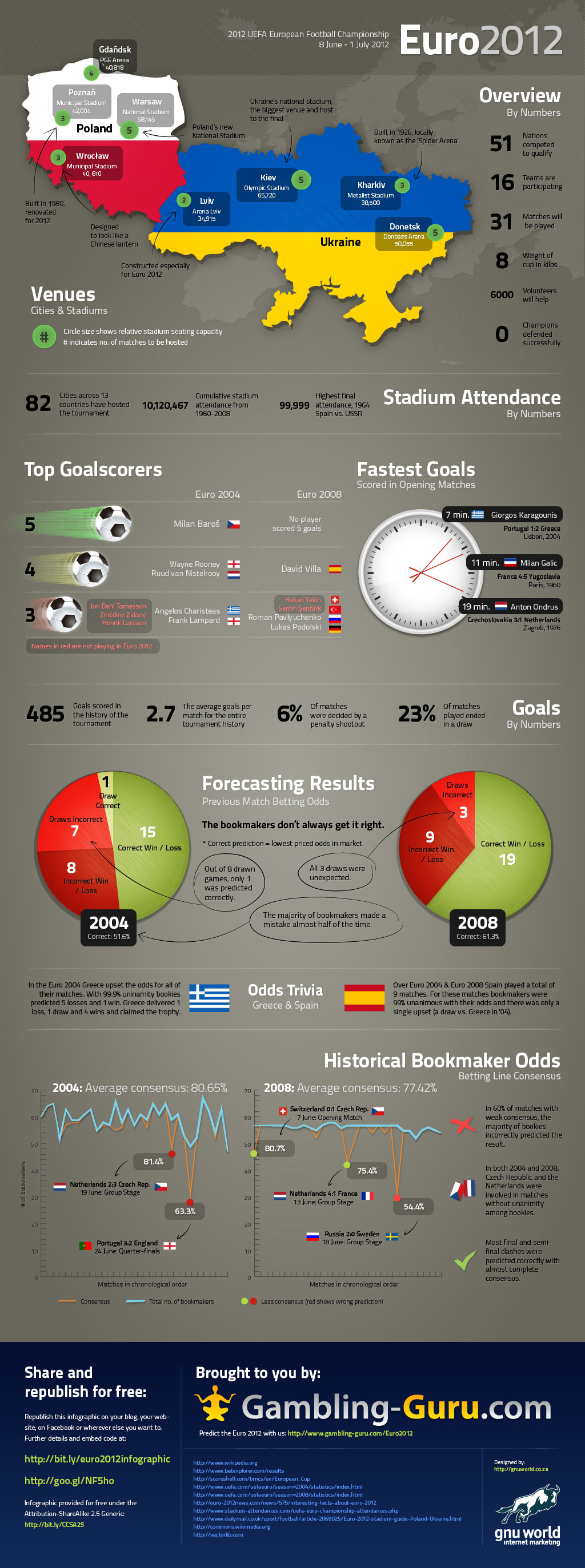 The UEFA Euro Championship