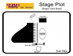 FATS Stage Plot