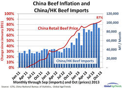 China_beef_inflation_and_imports_11.13