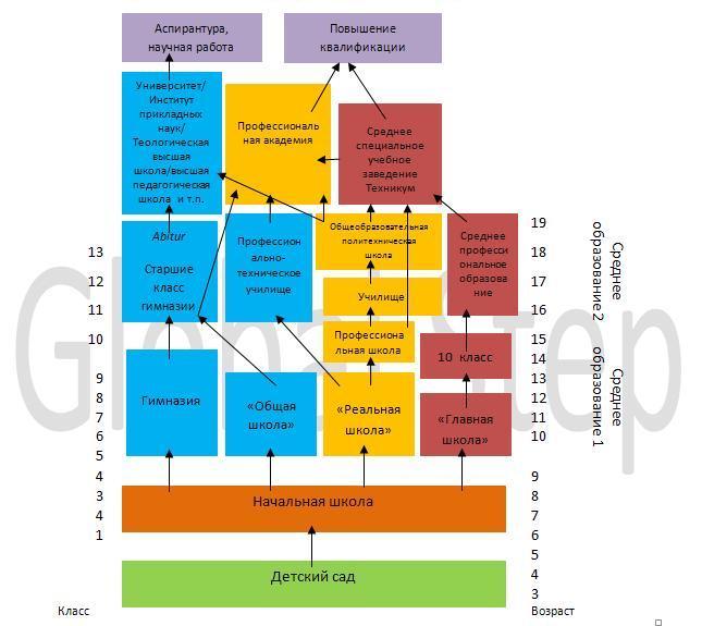 схема система образования в германии