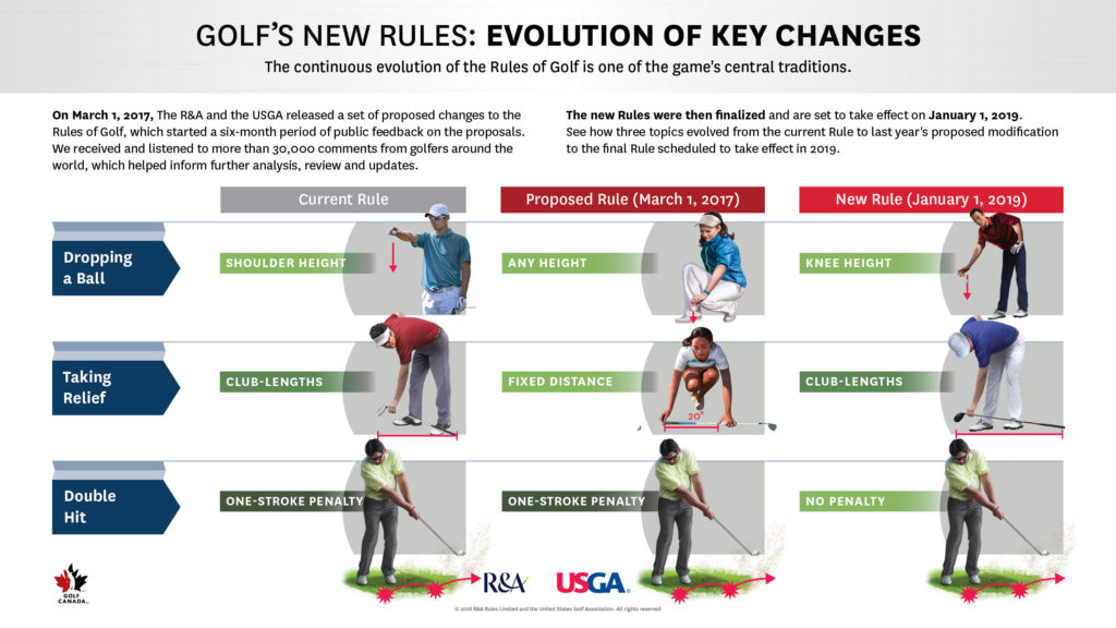 RulesModernization Evolution Of Key Changes 1024x576 - Golf Rules Playing Wrong Hole