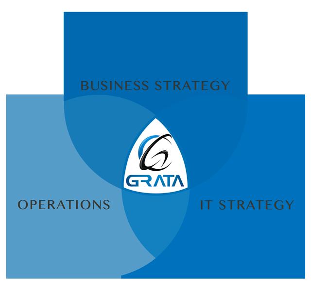 Grata Software Orlando custom software development