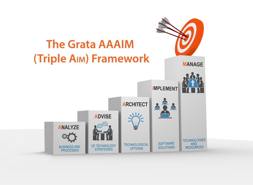 Grata Triple Aim Framework