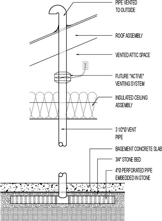 Subslab Radon Vent Greenbuildingadvisor