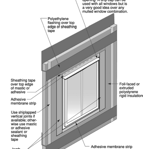 Calculating The Minimum Thickness Of Rigid Foam Sheathing