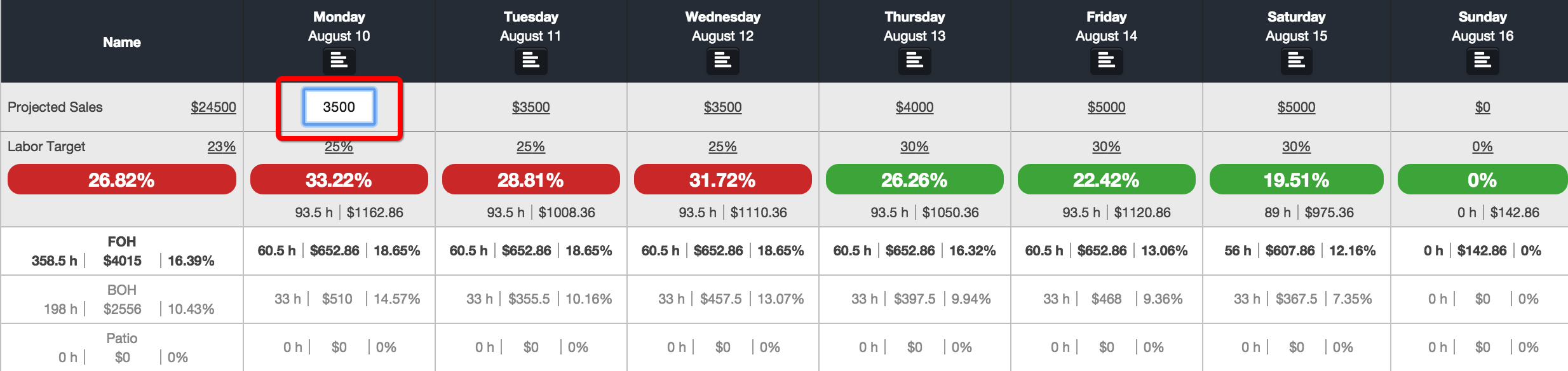 weekly budget tool 7shifts support