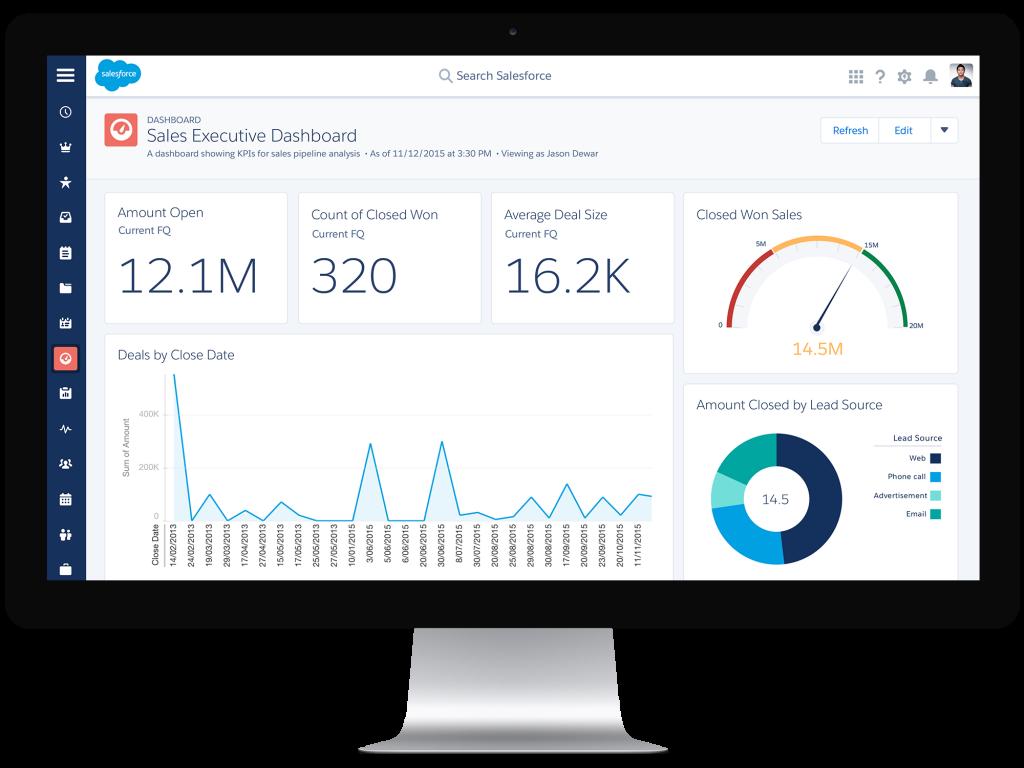 Salesforce's CRM Dashboard