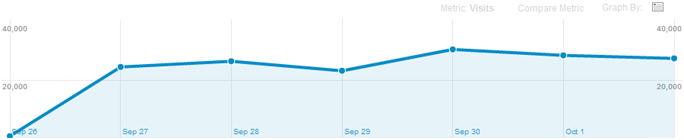"Traffic stats from September 26th, 2011 to October 2nd, 2011"" title=""Traffic stats from September 26th, 2011 to October 2nd, 2011"