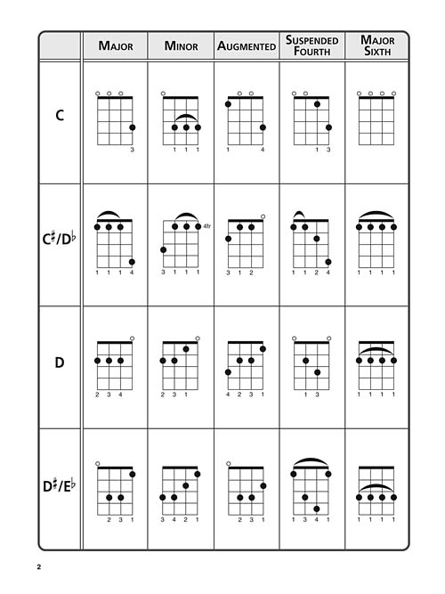 The Ultimate Ukulele Chord Chart Taylors Music Chester County