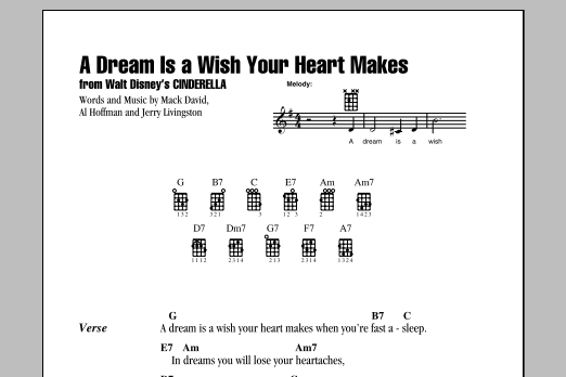 Tablature guitare A Dream Is A Wish Your Heart Makes de Linda Ronstadt - Ukulele (strumming patterns)