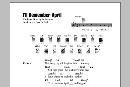 Tablature guitare I'll Remember April de Gene De Paul - Ukulele (strumming patterns)