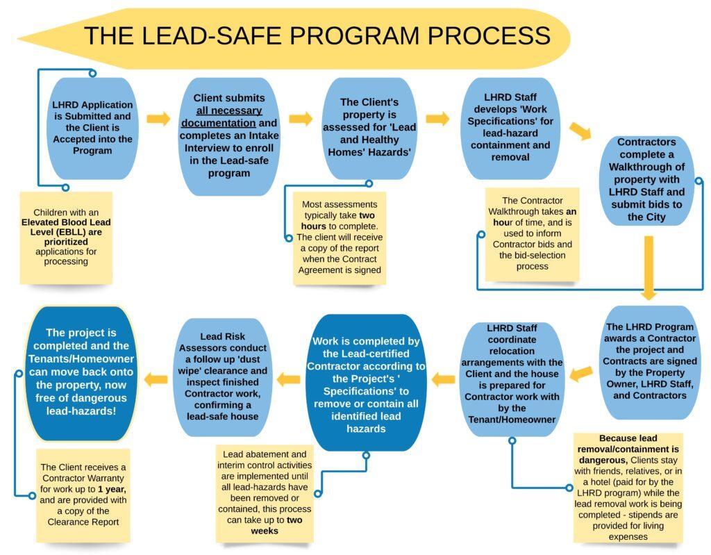 lead safe process spanish