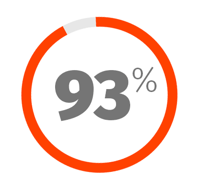 93% of all HCPSS Students graduate