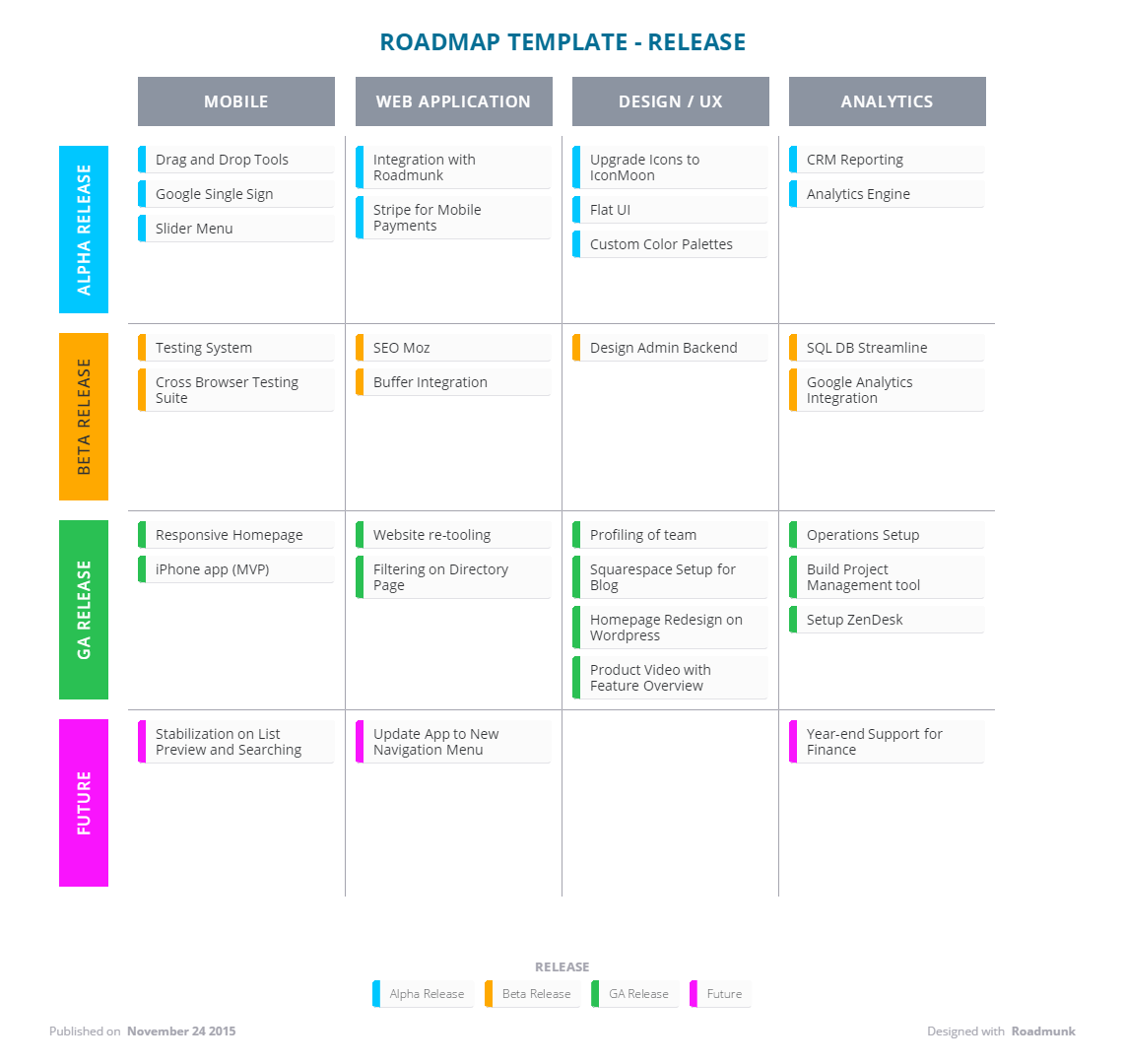 Agile product road map template accmission Choice Image