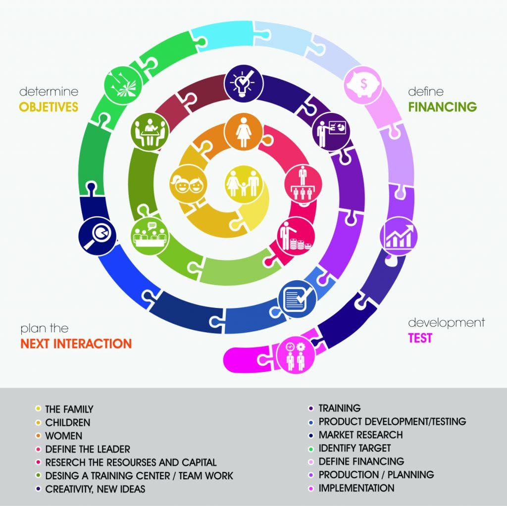 Sustainability Development Model