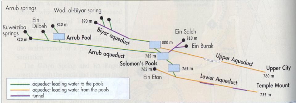 Aqueducts to Jerusalem