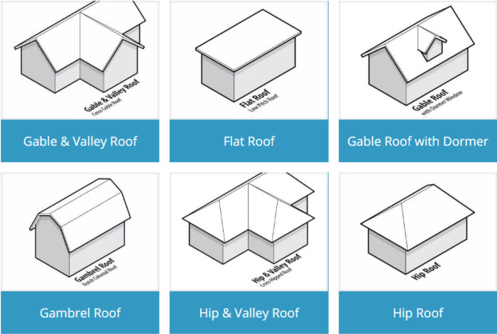 15 types of home roof designs with illustrations for What kind of roof do i have