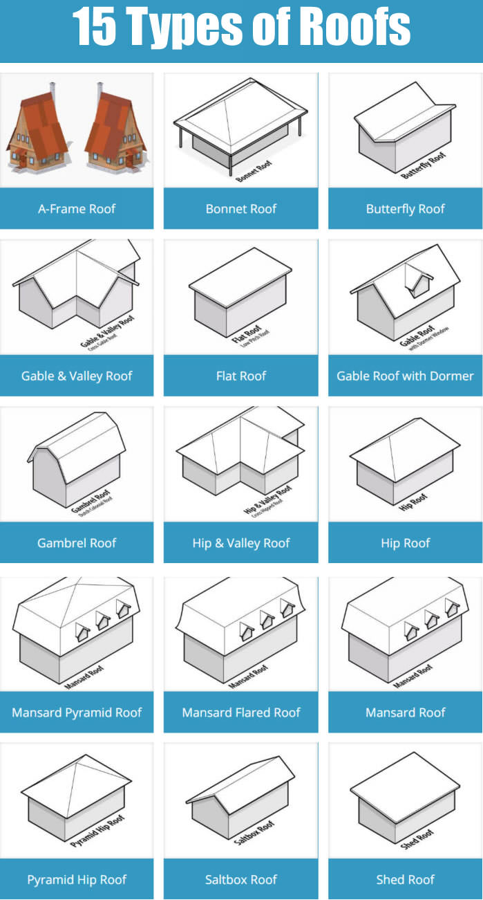 15 types of home roof designs with illustrations for Different types of roofs